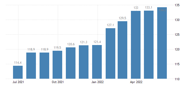 romania producer prices in industry casting of iron eurostat data