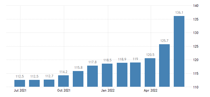 romania producer prices in industry casting of steel eurostat data