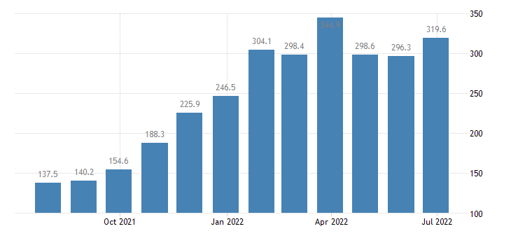 romania producer prices in industry electricity gas steam air conditioning supply eurostat data