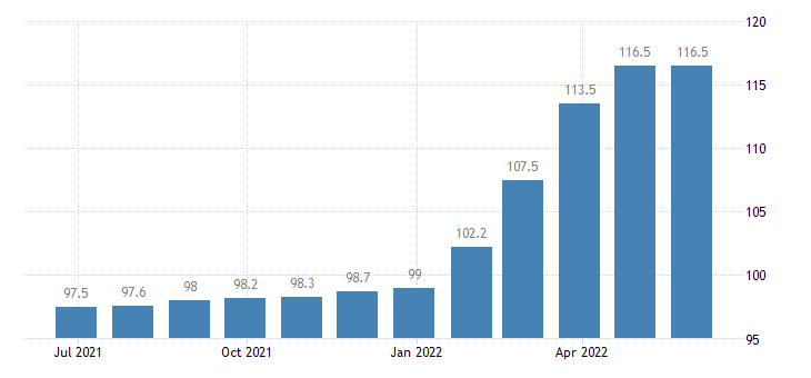 romania producer prices in industry manufacture of bearings gears gearing driving elements eurostat data