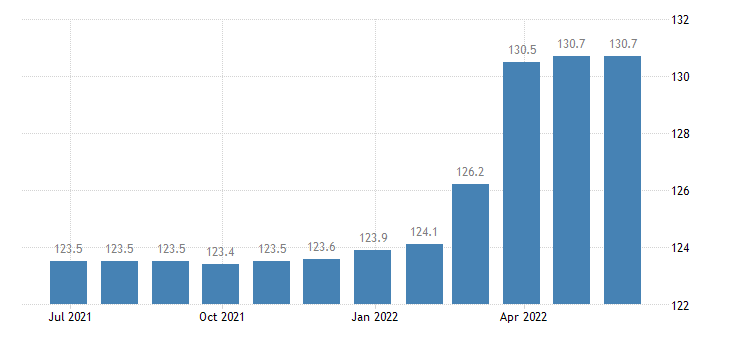 romania producer prices in industry manufacture of beer eurostat data