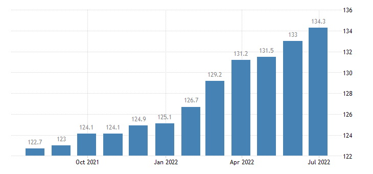 romania producer prices in industry manufacture of beverages eurostat data