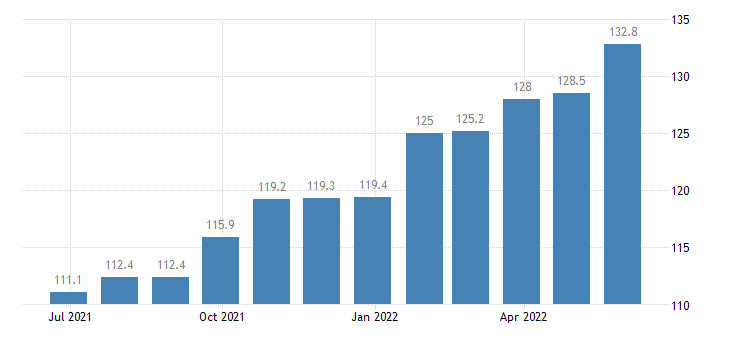 romania producer prices in industry manufacture of electric domestic appliances eurostat data