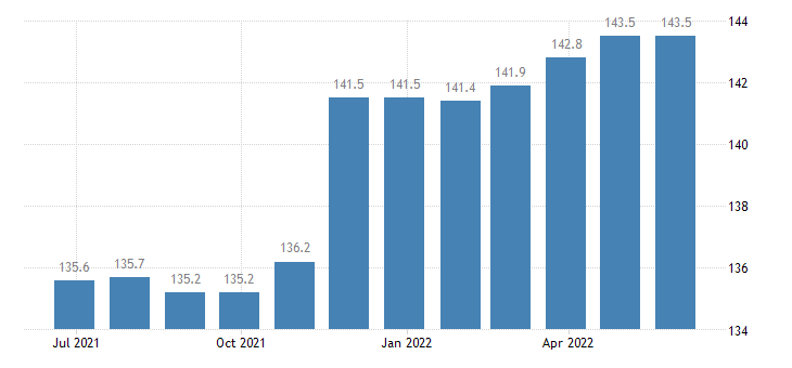 romania producer prices in industry manufacture of fluid power equipment eurostat data
