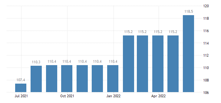romania producer prices in industry manufacture of fruit vegetable juice eurostat data