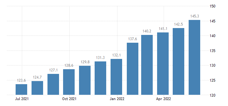 romania producer prices in industry manufacture of furniture eurostat data