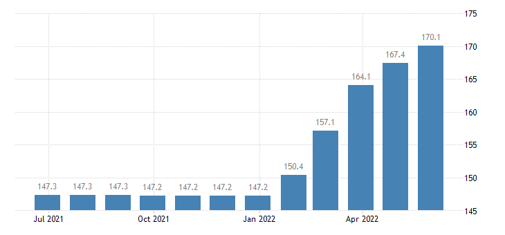 romania producer prices in industry manufacture of ice cream eurostat data