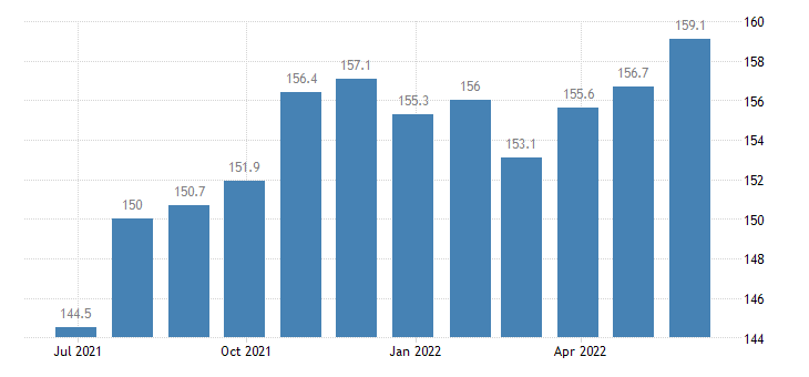romania producer prices in industry manufacture of machinery for mining quarrying construction eurostat data