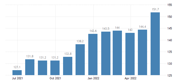 romania producer prices in industry manufacture of mattresses eurostat data