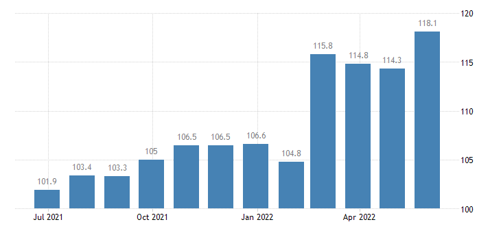 romania producer prices in industry manufacture of other articles of paper paperboard eurostat data