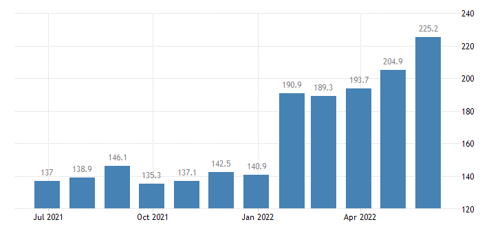 romania producer prices in industry manufacture of other chemical products n e c eurostat data