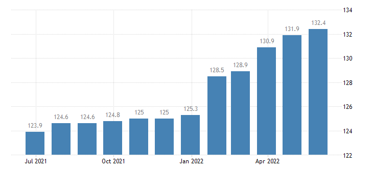 romania producer prices in industry manufacture of other food products n e c eurostat data