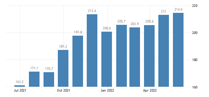 romania producer prices in industry manufacture of other general purpose machinery n e c eurostat data