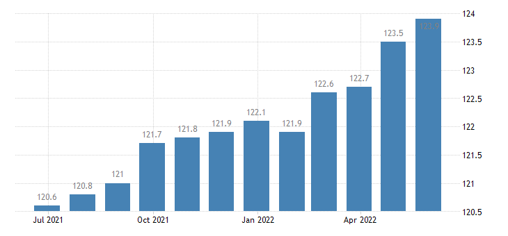 romania producer prices in industry manufacture of other wearing apparel accessories eurostat data