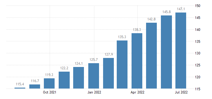 romania producer prices in industry manufacture of paper paper products eurostat data