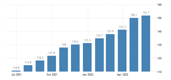 romania producer prices in industry manufacture of paper paperboard eurostat data