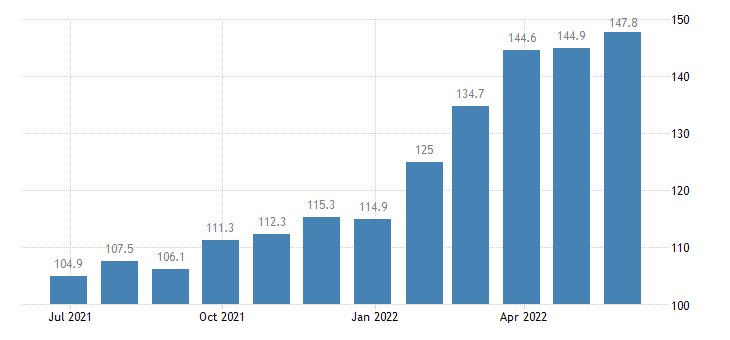 romania producer prices in industry manufacture of paper stationery eurostat data