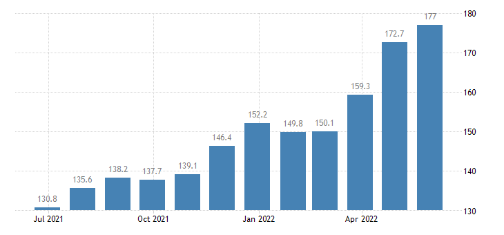 romania producer prices in industry manufacture of plastics in primary forms eurostat data