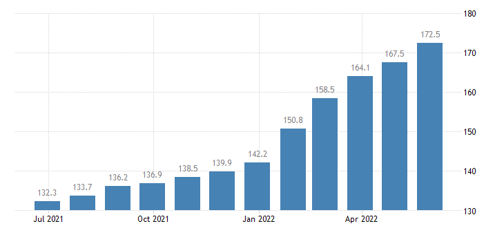 romania producer prices in industry manufacture of ready mixed concrete eurostat data