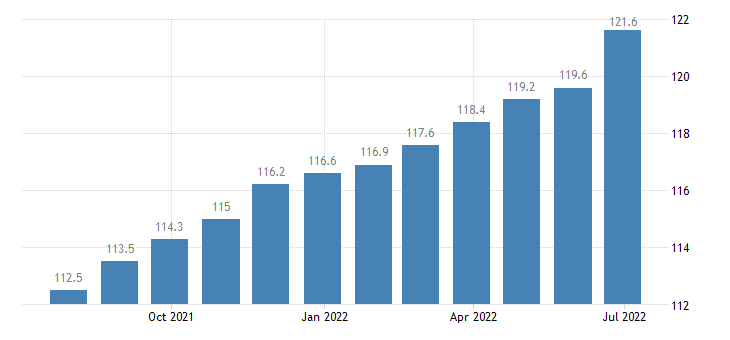 romania producer prices in industry manufacture of textiles eurostat data