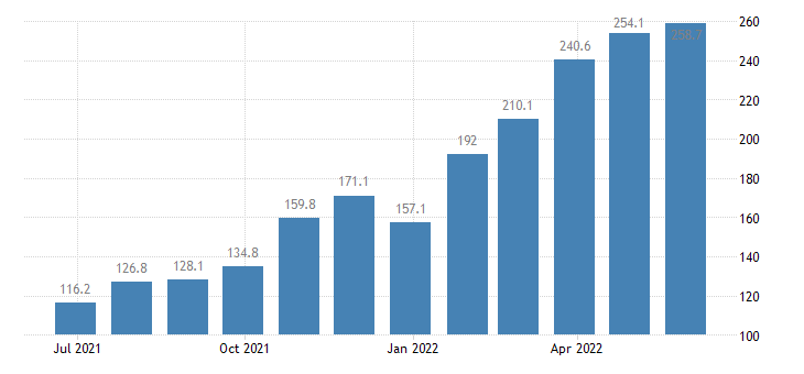 romania producer prices in industry mig energy except sections d e eurostat data