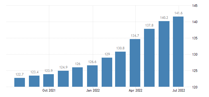 romania producer prices in industry mig non durable consumer goods eurostat data