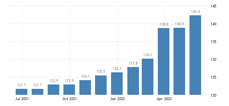 romania producer prices in industry operation of dairies cheese making eurostat data