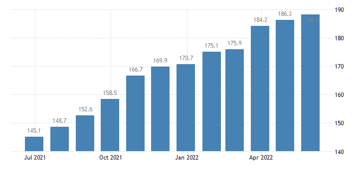 romania producer prices in industry other manufacturing n e c eurostat data