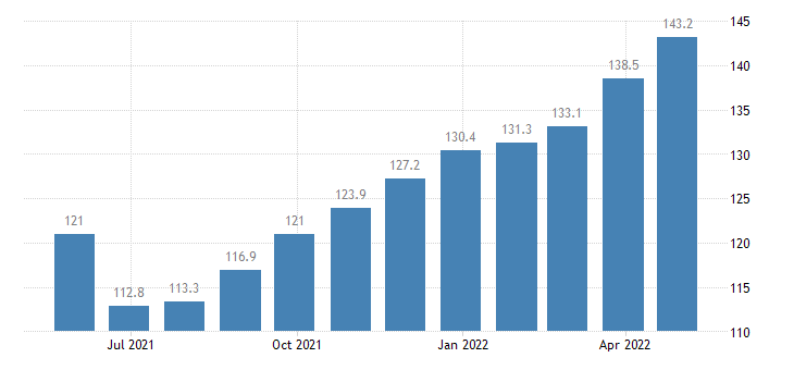 romania producer prices in industry processing of tea coffee eurostat data