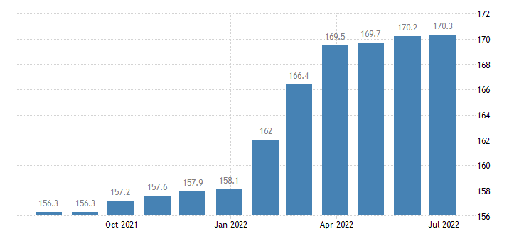 romania producer prices in industry repair installation of machinery equipment eurostat data