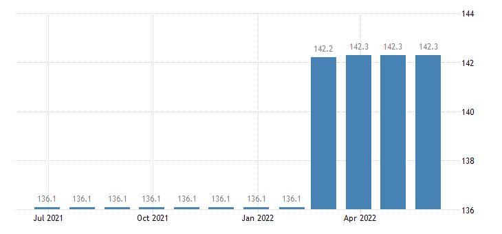 romania producer prices in industry repair of fabricated metal products eurostat data