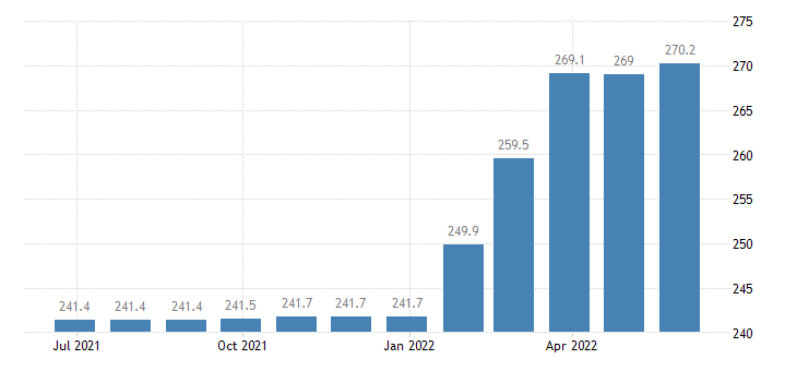romania producer prices in industry repair of machinery eurostat data