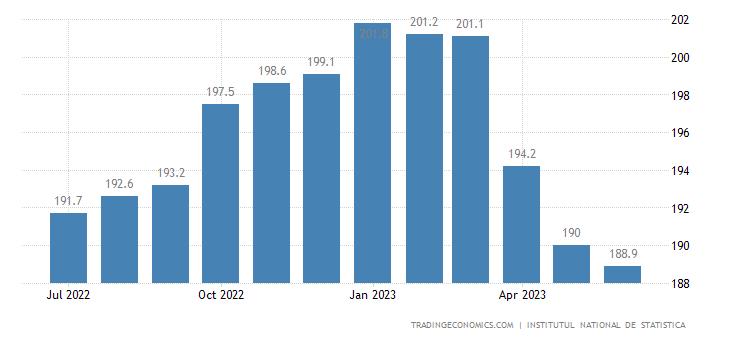 Romania Producer Prices