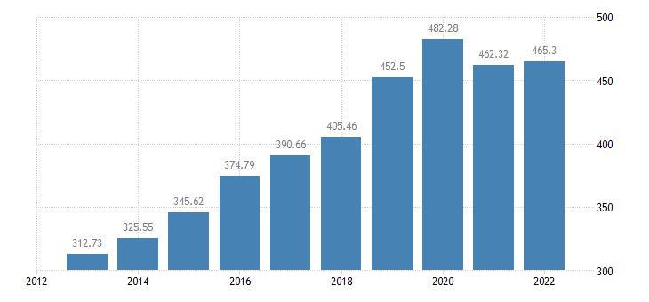 romania production of meat poultry eurostat data