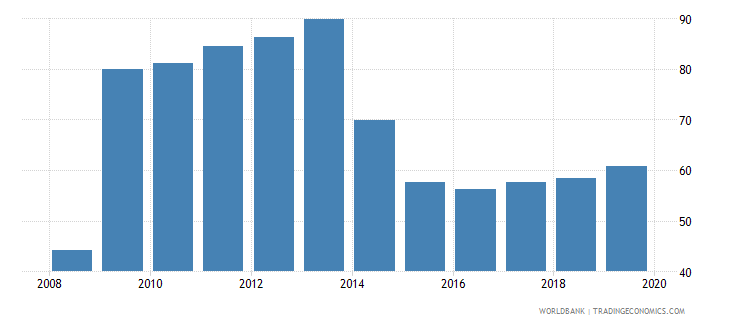 romania provisions to nonperforming loans percent wb data
