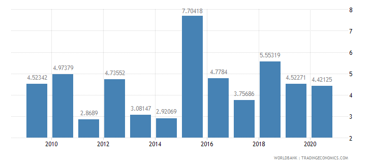 romania public and publicly guaranteed debt service percent of exports excluding workers remittances wb data