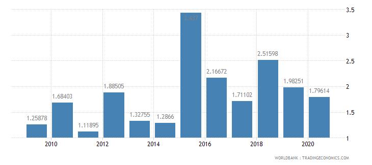romania public and publicly guaranteed debt service percent of gni wb data
