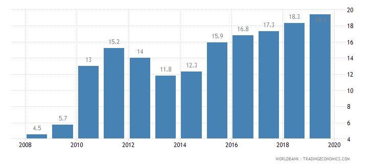 romania public credit registry coverage percent of adults wb data