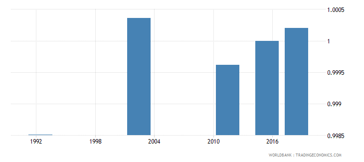 romania ratio of young literate females to males percent ages 15 24 wb data