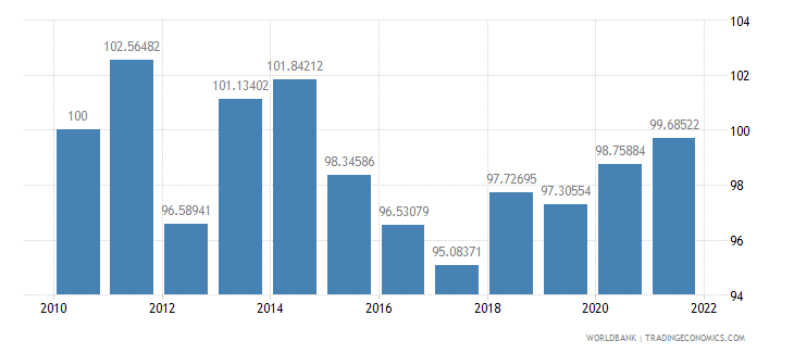 romania real effective exchange rate index 2000  100 wb data