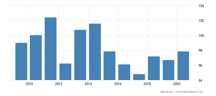 romania real effective exchange rate wb data