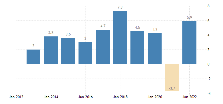romania real gdp growth rate eurostat data