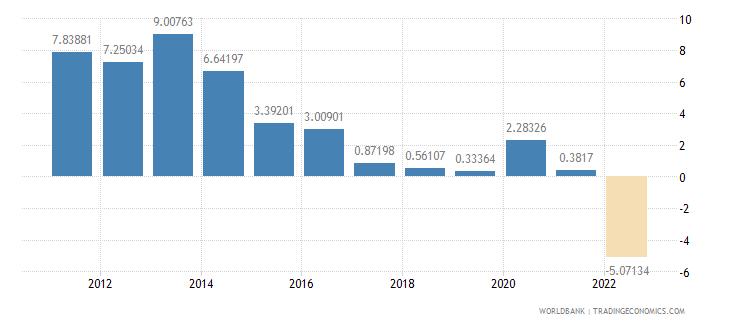 romania real interest rate percent wb data