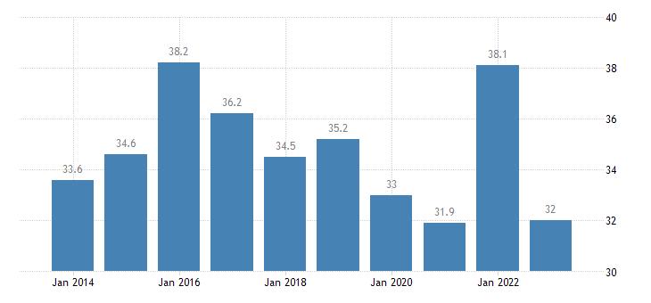 romania relative median at risk of poverty gap eurostat data