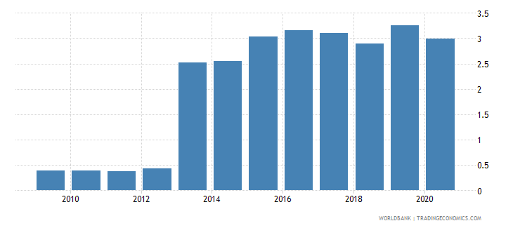 romania remittance inflows to gdp percent wb data