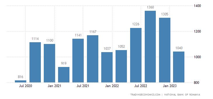 Romania Remittances