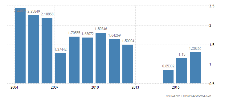 romania repeaters primary total percent of total enrollment wb data