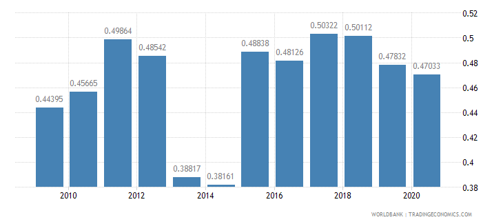 romania research and development expenditure percent of gdp wb data