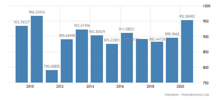 romania researchers in r d per million people wb data