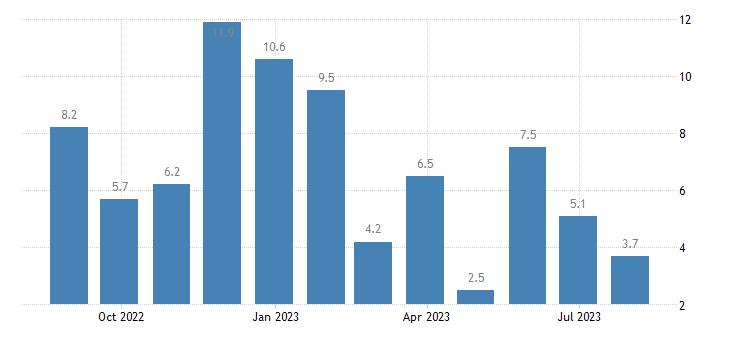romania retail confidence indicator eurostat data